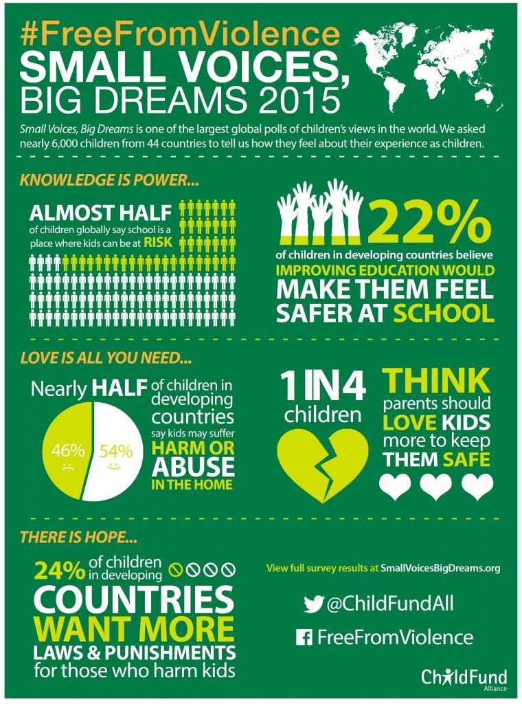 Small Voices, Big Dreams 2015
